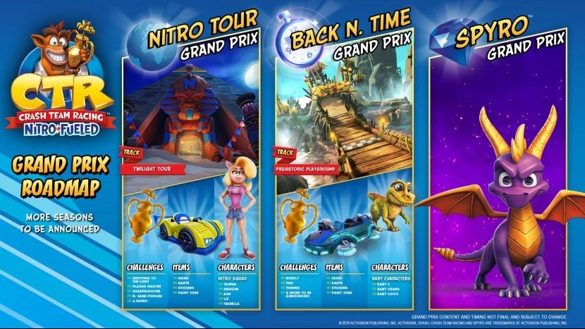 Новое обновление Crash Team Racing Nitro-Fueled возвращает в прошлое