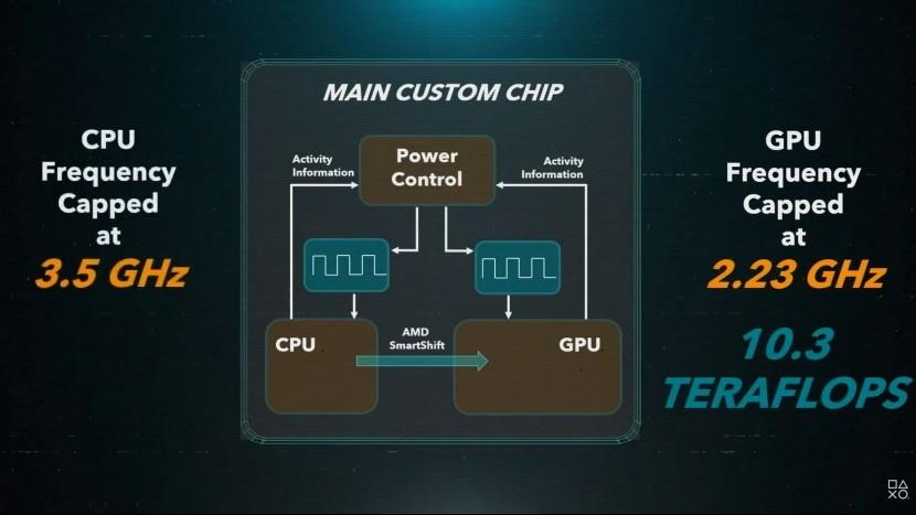 Как именно работают терафлопсы на Playstation 5?
