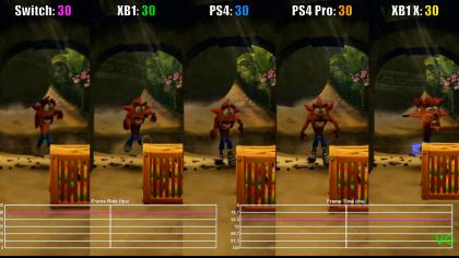 Crash Bandicoot N. Sane Trilogy – Сравнение производительности на консолях